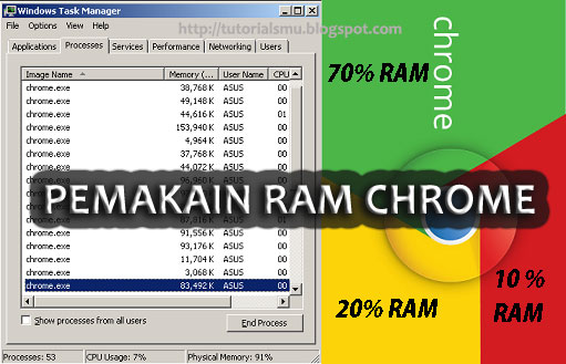 Google Chrome Menghabiskan RAM ? Cara Memperkecil Pemakaian memori Google Chrome